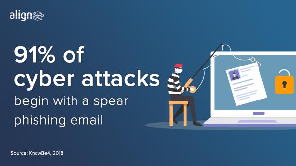 Spear phishing, phishing, social engineering