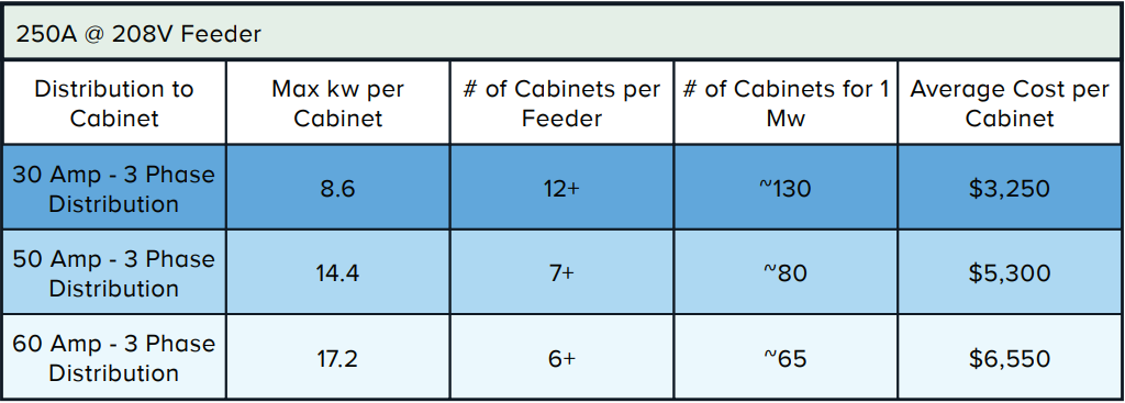 EVALUATING DATA CENTER CABINET POWER DENSITY - Table