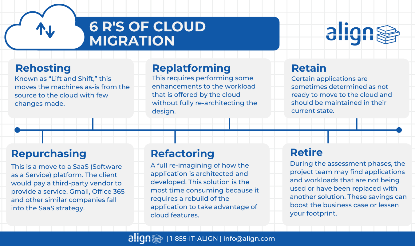 This requires performing some enhancements to the workload that is offered by the cloud without fully re-architecting the design. (3)