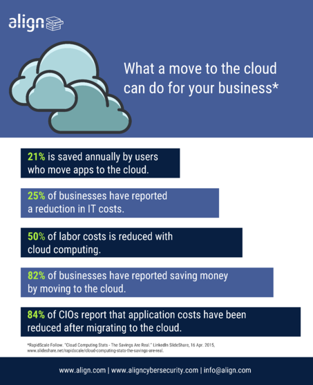 Cloud-Statistics-Move-to-the-Cloud
