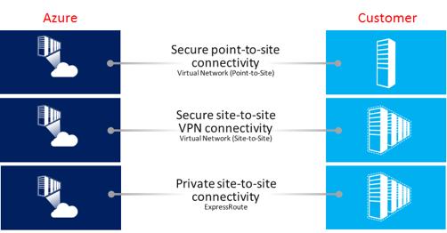 Azure Connectivity